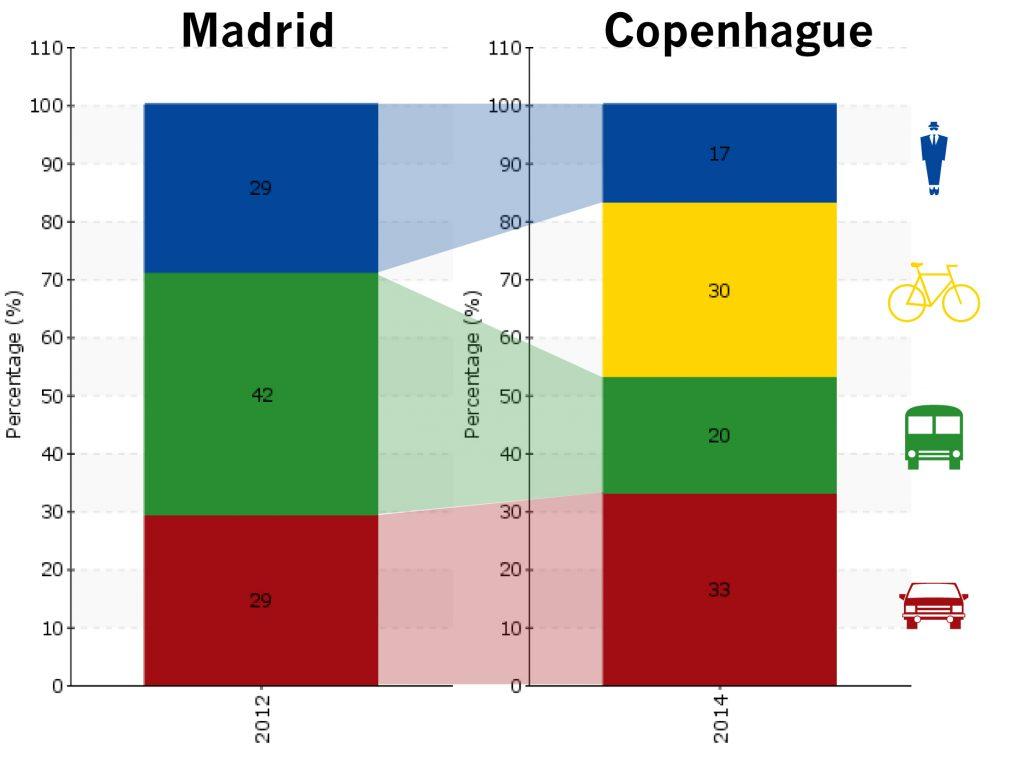 Gráficas del reparto modal en Copenhague y Madrid