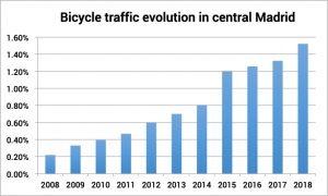 Cycle traffic in Madrid