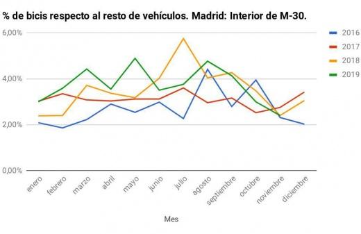 Gráfica de conteos de bicicletas y demás vehículos de Madrid Ciclista